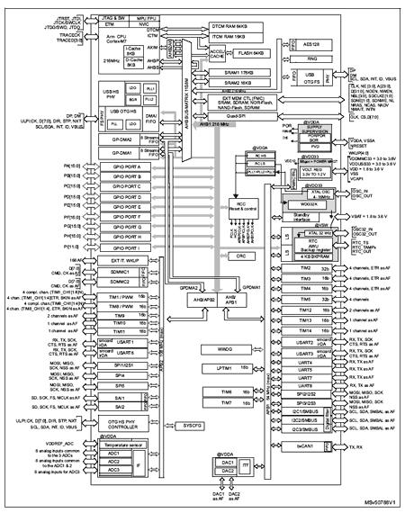 Структурная схема микроконтроллера STM32F730I8