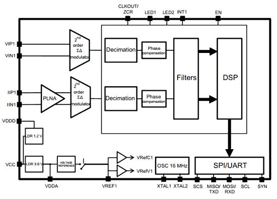 Структурная схема чипа STPM32
