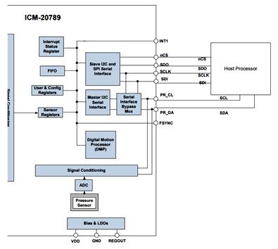 Фрагмент структуры датчика ICM-20789 (SPI/I2C интерфейс)