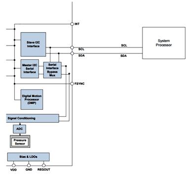 Решение с использованием I2C интерфейса датчика ICM-20789