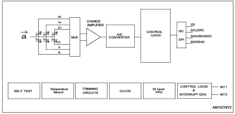Структурная схема чипа IIS2DH