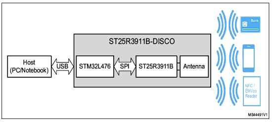 Функциональная схема платы ST25R3911B-DISCO