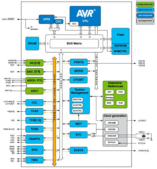 Структурная схема микроконтроллера ATtiny3217