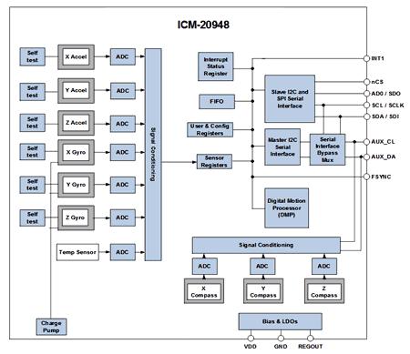 Структурная схема ICM-20948