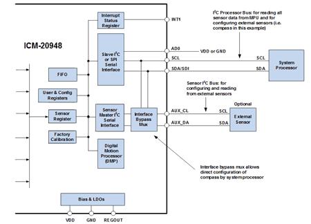 Решение для ICM-20948 с использованием I2C интерфейса