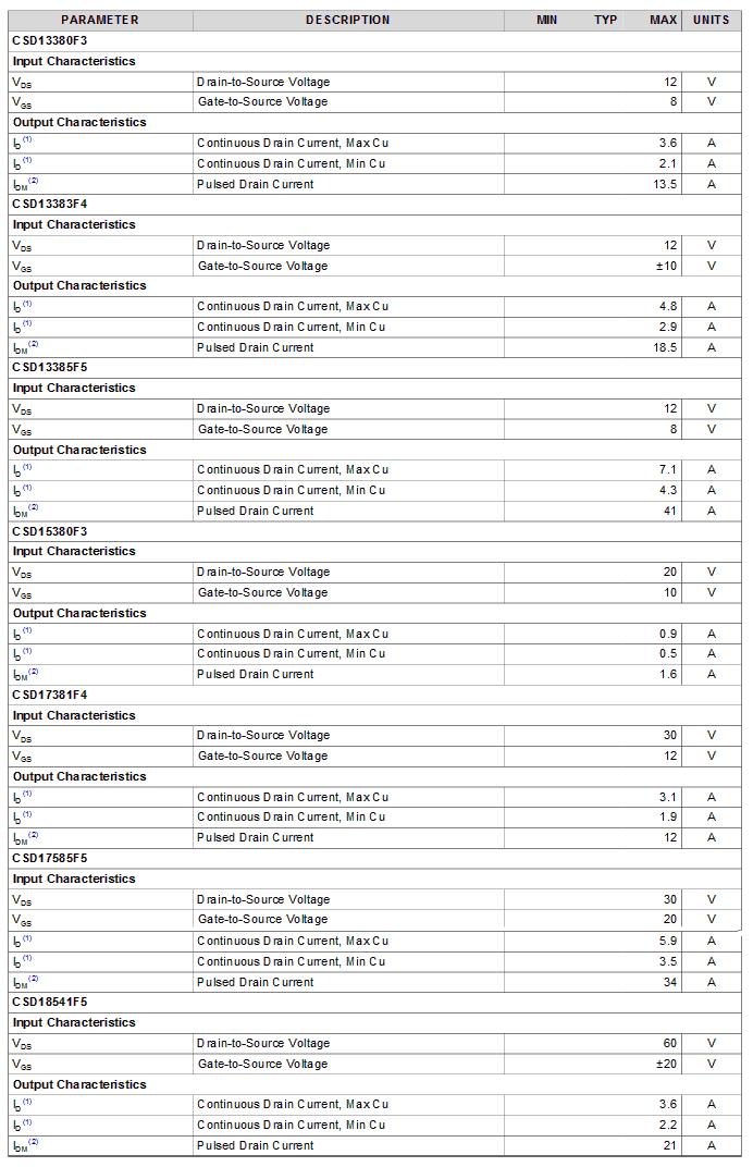 CSD1FNCHEVM-889_table1.png (23 KB)