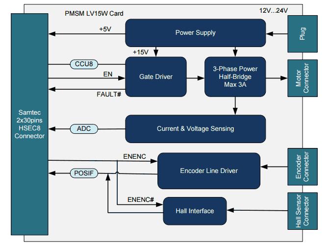 Структурная схема платы низковольтного PMSM двигателя в сочетании с платой микроконтроллера XMC1300