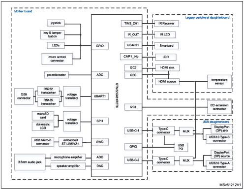 Структурная схема аппаратной платформы STM32G081B-EVAL
