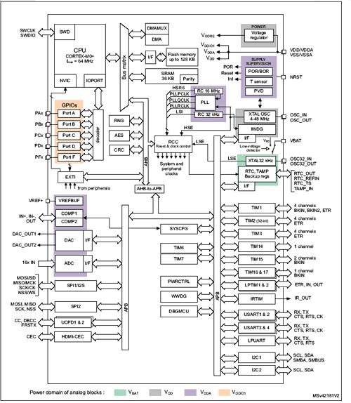 Cтруктурная схема микроконтроллера STM32G081xB
