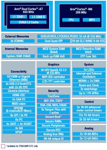 Структура микропроцессоров STM32MP157A и STM32MP157С