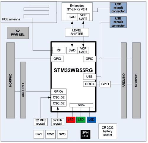 Структурная схема отладочной платы NUCLEO-68
