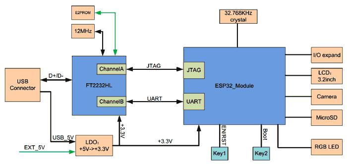 Структурная схема отладочной платы ESP-WROVER-KIT