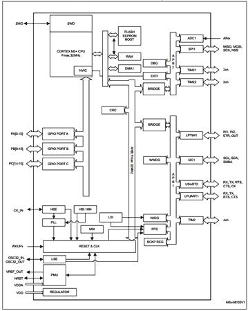 Структурная схема микроконтроллера STM32L010RB