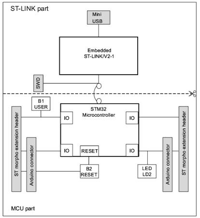 Структурная схема отладочной платы NUCLEO-L010RB