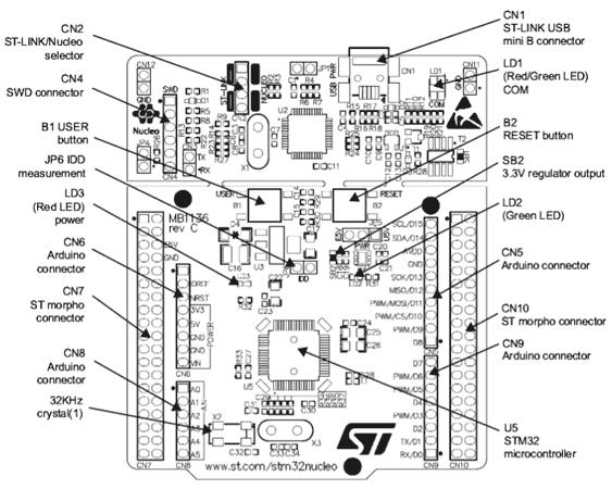 Расположение основных компонентов на отладочной плате NUCLEO-L010RB