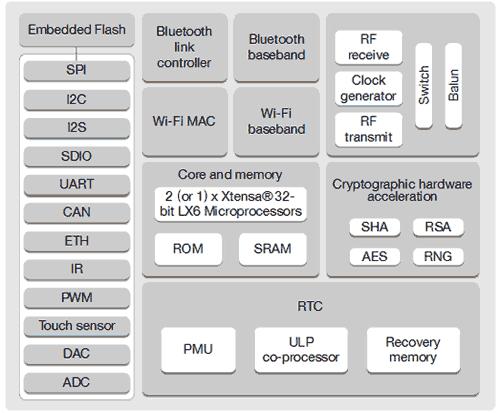 Структурная схема чипа ESP32