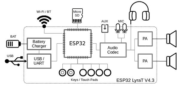 Структурная схема отладочной платы ESP32-LyraT
