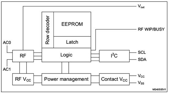 Организация сектора памяти микросхемы M24LR04E-R