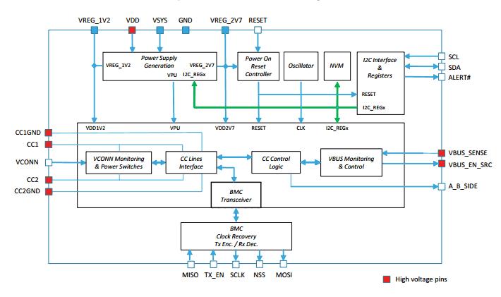 Функциональная схема чипа контроллера STUSB1702Y