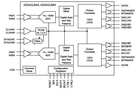 Упрощенная структурная схема чипа АЦП AD42LB69