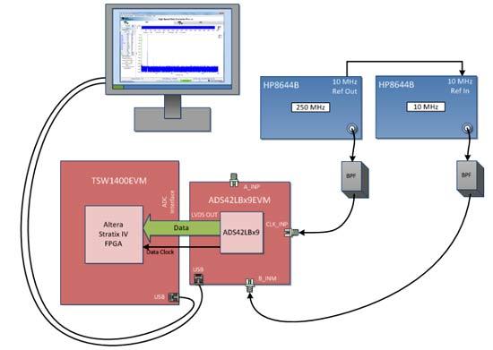 Конфигурация оборудования для быстрого тестирования АЦП ADS42LB69