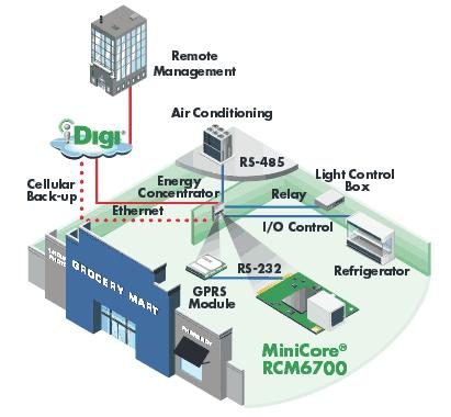 Примеры применения модуля MiniCore RCM6700