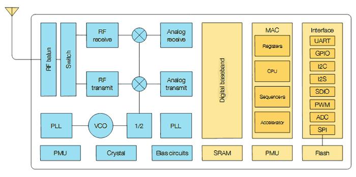 Функциональная схема SoC ESP8266