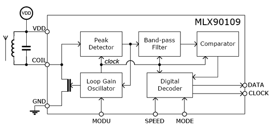 Функциональная схема чипа MLX90109