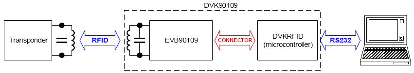 Структурная схема системы с DVK90109