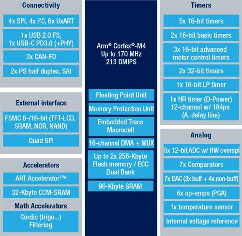 Структура микроконтроллеров линейки STM32G474XX