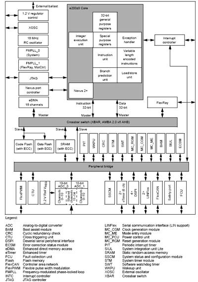 Структурная схема MCU SPC560P44Lx и SPC560P50Lx