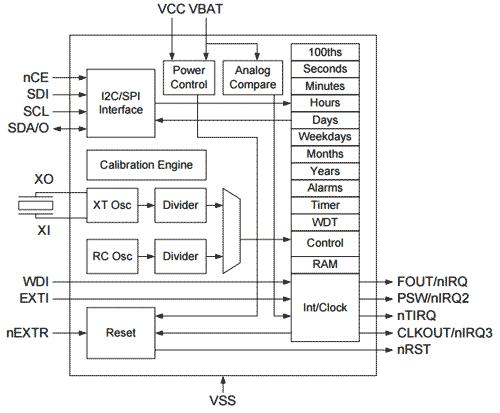 Структурная схема чипа RTC AM18x5
