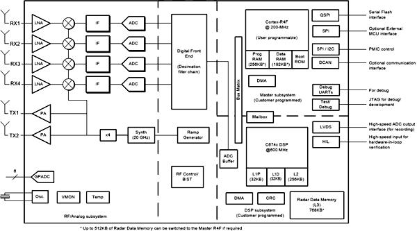Структурная схема чипа IWR1642