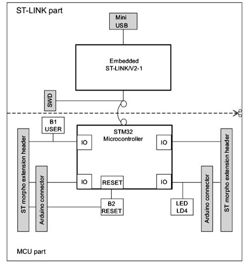 Структурная схема отладочной платы NUCLEO-G070RB
