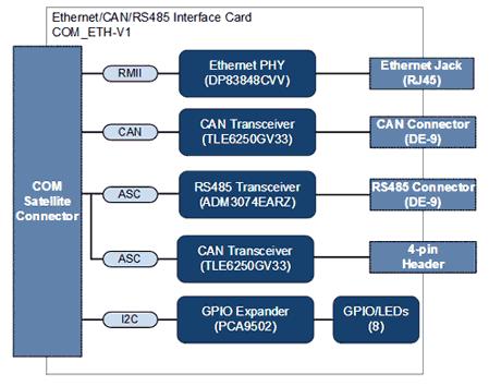 Структурная схема платы расширения COM_ETH-V1