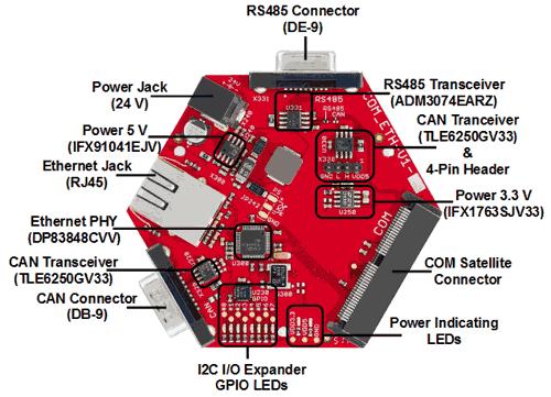 Основные компоненты платы расширения COM_ETH-V1