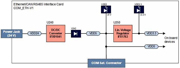 Структурная схема питания платы COM_ETH-V1