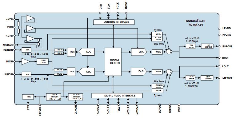 Структурная схема чипа WM8731