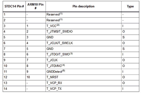 Распиновка разъема STDC14 на плате STLINK-V3MINI