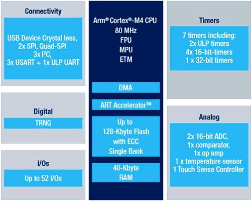 Структурная схема микроконтроллера STN32L412KB