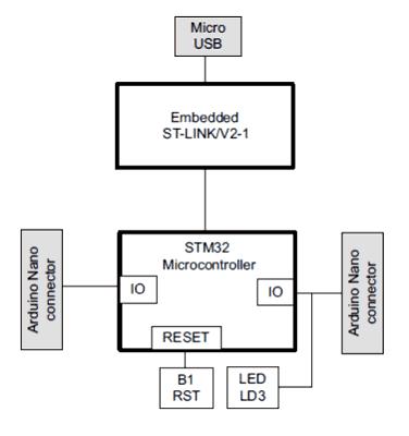 Соединение между микроконтроллером STM32 и периферией