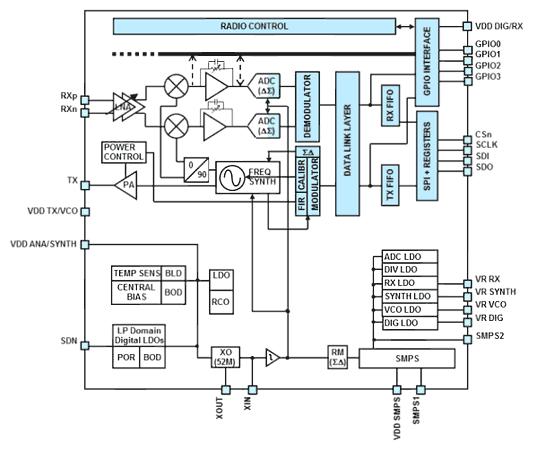Упрощенная структурная схема трансивера S2-LP