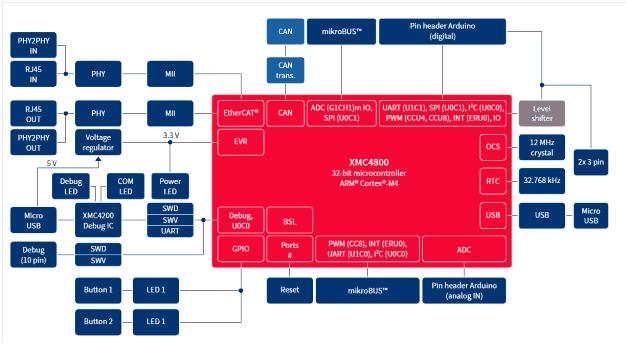 На блок-схеме показаны основные компоненты комплекта XMC4800 IoT Amazon FreeRTOS для подключения WiFi и их взаимосвязи  Отличительные особенности: