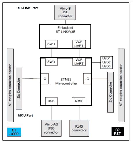 Структурная схема  платы NUCLEO-H745ZI-Q