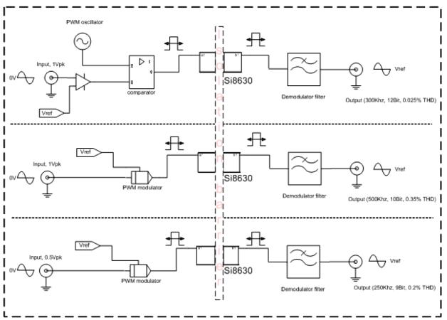 Структурная схема платы Si86xxIsoLin (Si86xxIsoLin-EB)