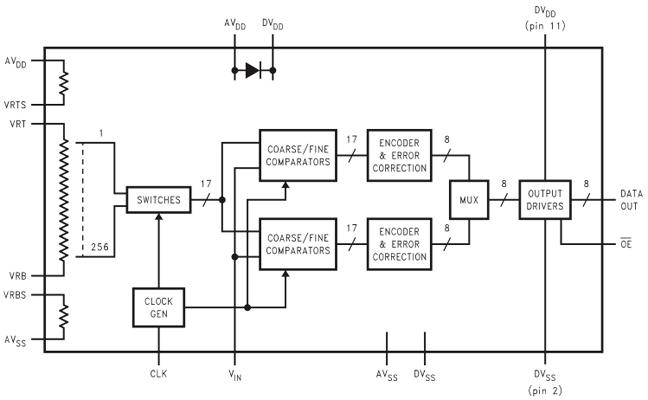Структурная схема АЦП ADC1173
