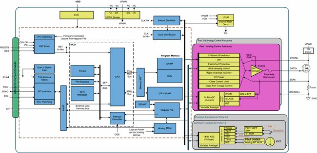 Функциональная схема контроллера питания PoE PSE TPS23881