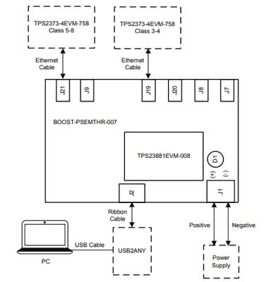 Базовая настройка для тестирования с использованием USB2ANY для интерфейса I2C