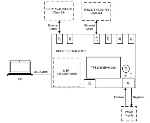 Продвинутая конфигурация с использованием LaunchPad