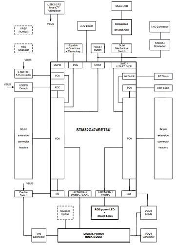 Структурная схема платы B-G474E-DPOW1